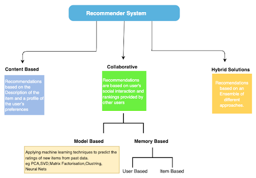 Recommender systems use various approaches