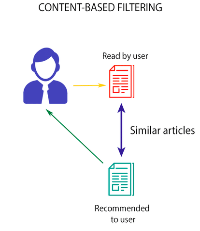 Recommender systems that work on Content based recommendations