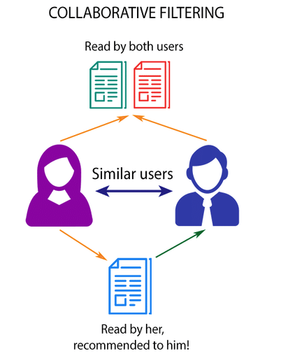 collaborative filtering approach for recommendations