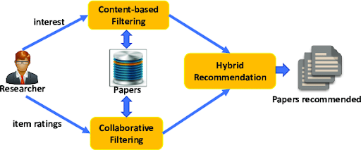 Most of the recommender systems use hybrid approach